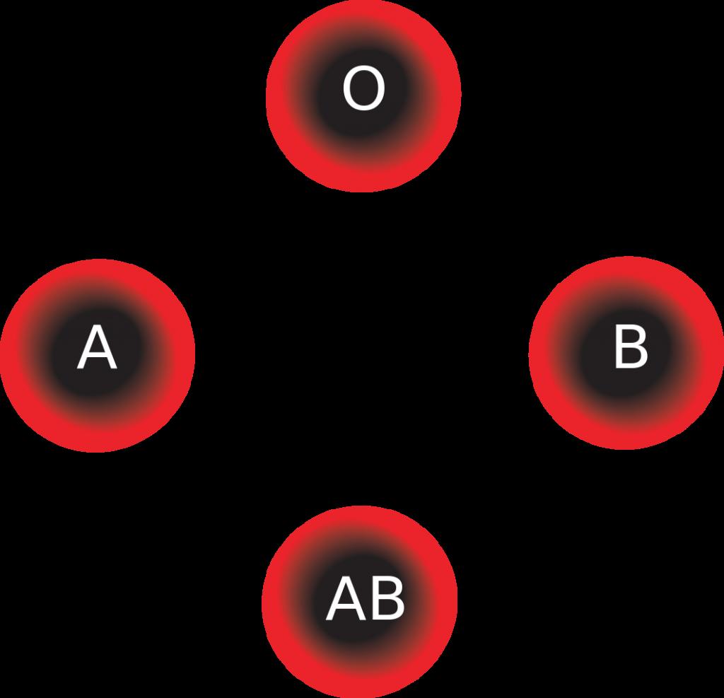 blood types1